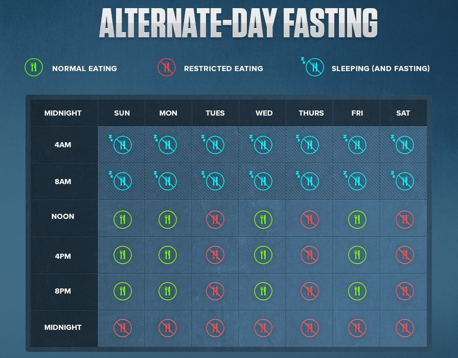 alternate-day-fasting-diet
