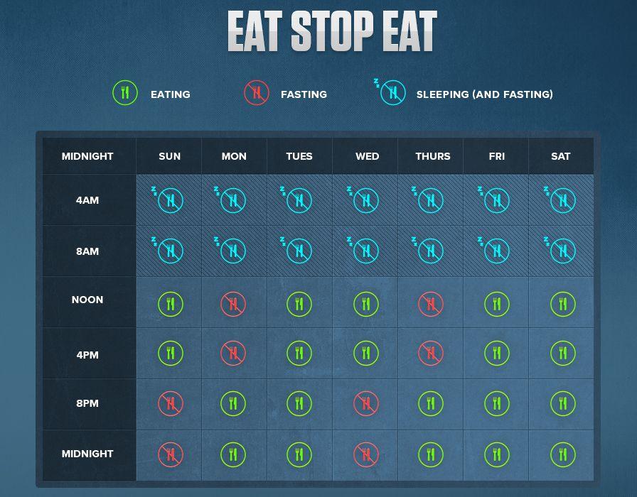 eat-stop-eat-diet