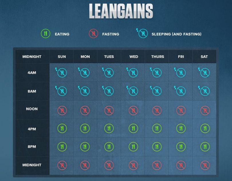 leangains-diet